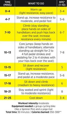 24 Best Spin Class Ideas Images In 2019 Spinning Workout