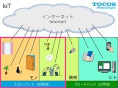 モノのインターネット(Internet of Things : IoT)