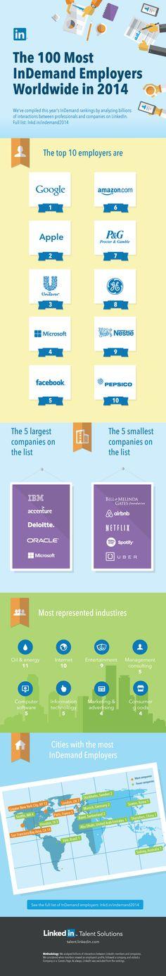 Las #empresas más deseadas según los usuarios de #LinkedIn. Encabezan el listado #Google y #Amazon.