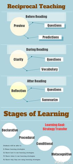 2/3 of the reciprocal teaching process which includes before, during, and after reading process steps for predictions, questions, clarifying, and summ