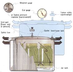 Pressure Canning. This is an excellent pin on how to pressure can. Very informative and step-by-step instructions.