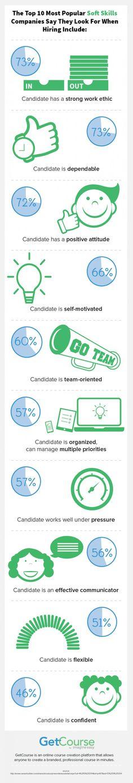 Soft skills infographic. Worauf beim Bewerbungsgespräch geachtet wird. #bewerbung #karriere  www.ikobe.de