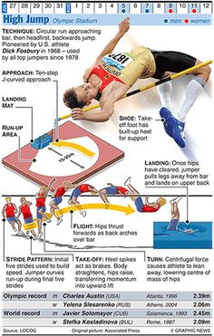 Olympicsgraphicstrack: OLYMPICS 2012: High Jump