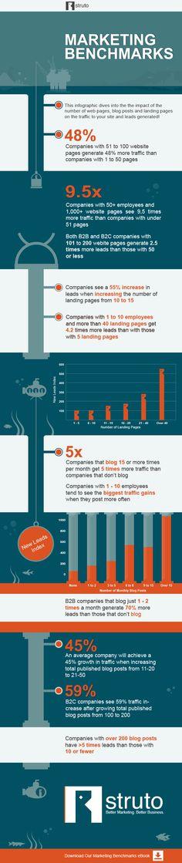 Inbound Marketing Benchmarks - A Deep-Dive #Infographic