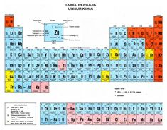 Chemistry periodic chart httpwilliamsclass tri denda berbagi itu asyik tabel periodik mendeleev dan meyer http3dendaspot201308tabel periodik mendeleev dan meyerml urtaz Images
