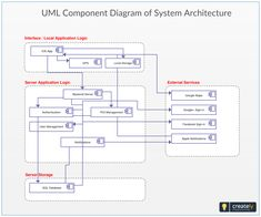 A UML Component Diagram showing System Architecture Diagram. You can edit this UML Component Diagram using Creately diagramming tool and include in your report/presentation/website. Conceptual Architecture, Architecture Portfolio, Landscape Architecture, Sketch Architecture, System Architecture Diagram, Architecture Diagrams, Component Diagram, Google Sign In, Urban Analysis