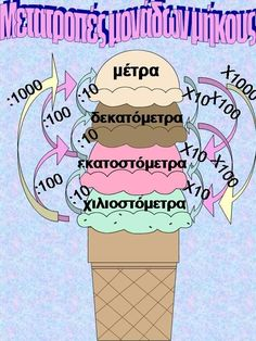 Μετατροπές μονάδων μήκους Primary Maths, Primary School, School Hacks, School Projects, Teaching Tips, Teaching Math, Special Education Math, Learn Greek, Math 5