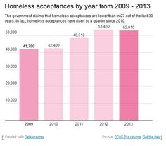 #infographic questioning #UK government's claims that #homelessness is lower than in last 30 years