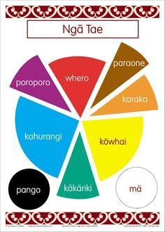 How To Circumvent IP Possession Concerns Every Time A Strategic Alliance, Three Way Partnership Or Collaboration Fails Colors Bilingual Chart Te Reo Maori Resources School Resources, Teaching Resources, Teaching Ideas, Maori Words, Maori Symbols, Primary Teaching, Maori Art, Thinking Day, Early Childhood Education