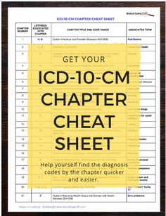 Master Codes by the Chapter Letters - Medical Coding Buff Medical Coding Training, Medical Billing And Coding, Medical Terminology, Medical Coding Classes, Health Information Management, Medical Information, Cpt Codes, Medical Coder, Icd 10