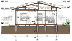 Floor Plans, Outdoor Structures, Architecture, Garden, House, Home Decor, Arquitetura, Garten, Decoration Home