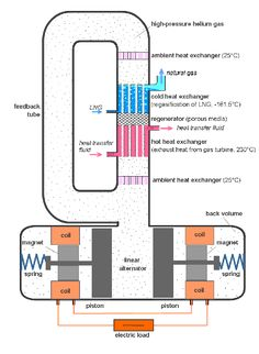 Advances in Engineering features: Thermoacoustic Stirling power generation from LNG cold energy and low-temperature waste heat Electric Motor Generator, Gas Powered Generator, Power Generator, Rankine Cycle, Stirling Engine, Gas Turbine, Green Technology, Alternative Energy, Technology