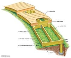 How To Urban Garden A wooden walkway makes an attractive and inexpensive garden path, is simpler and less backbreaking to make than a stone or concrete path, and works well in sloping or wet areas. - Create a boardwalk in your back yard Patio Diy, Backyard Patio, Backyard Landscaping, Landscaping Ideas, Steep Hillside Landscaping, Backyard Projects, Outdoor Projects, Backyard Ideas, Garden Ideas