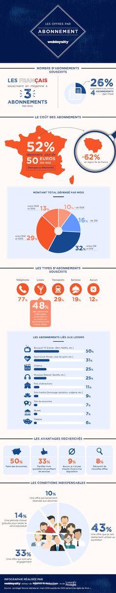 Infographie : Le modèle de l'abonnement présenté par Webloyalty