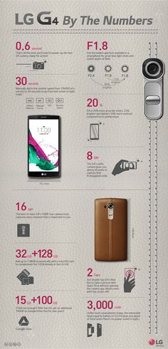 """LG releases infographic that shows the """"LG by the numbers"""" - AIVAnet Lg G4, Techno Gadgets, Latest Smartphones, Best Mobile Phone, Lg Phone, Latest Mobile, Things To Know, Numbers, Geek Stuff"""