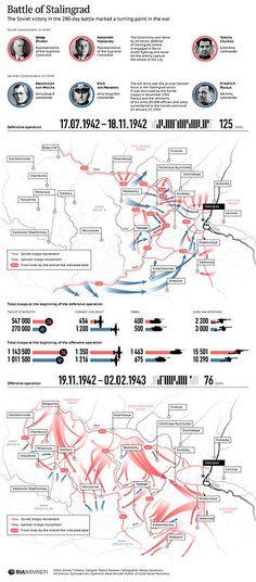 Battle of Stalingrad, World War 2