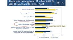 Arbeiten 2.0: Social Business Collaboration statt Steno-Block - computerwoche.de