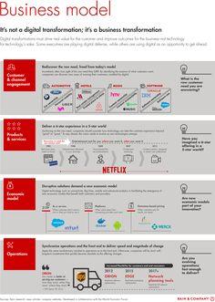 Digital Transformation Roadmap: Business Model - Bain & Company A digital Marketing and advertising Characterized Digital Marketing Strategy, Business Marketing, Marketing And Advertising, Media Marketing, Marketing Branding, Marketing Ideas, Change Management, Business Management, Business Planning