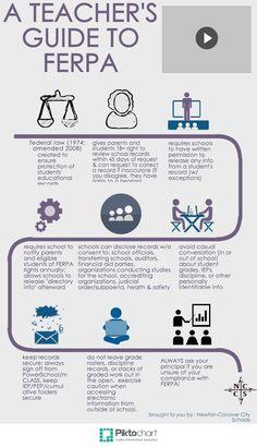 Teachers' Guide to FERPA Teacher Organization, Teacher Tools, Teacher Resources, Special Education Law, Higher Education, Principal Ideas, Student Information, College Planning, Digital Citizenship