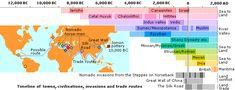 Ancient World Civilizations Timeline   Ancient Civilization Timelines
