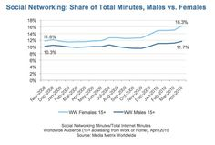 Influence is Bliss: The Gender Divide of Influence on Twitter - Brian Solis
