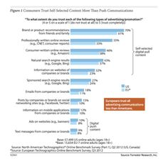 Vertrauen - Digitale Werbung & Soziale Netzwerke