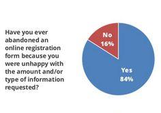 Une étude gigya.com menée auprès de 2.000 adultes américains porte sur l\'usages des données privées en ligne et la personnalisation. Grâce à cette
