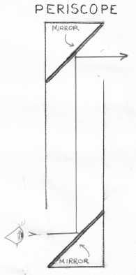Drawing of a Periscope