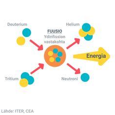 Viimeinen etappi fuusiovoimala ITERin rakentamisessa alkaa – Alkaako energiantuotannon Graalin malja vihdoin siintää? | Yle Uutiset | yle.fi
