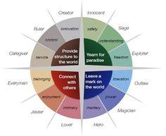 """Heroína, amante, sabia, maga…: ¿en cuáles de estas 12 """"pieles"""" se siente más cómoda su marca? #Branding"""
