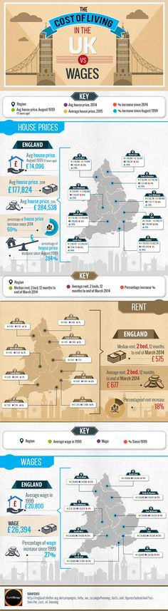 A beautiful infographic displaying the cost of living in the UK vs wages.Whatever your own situation, here is the perfect visual demonstration of precisely how much of a struggle it can be to pay your own way in Britain today. Far from the work-shy shirkers, scroungers or just plain old lazy that many of those on lower incomes have sometimes been portrayed as, such workers are fighting against spiralling living costs in all parts of the country.