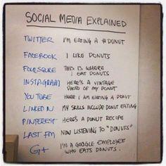 Best way to explain social media :-)