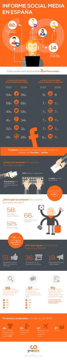 Panorama de las Redes Sociales en España (2015) #infografia #infographic #socialmedia