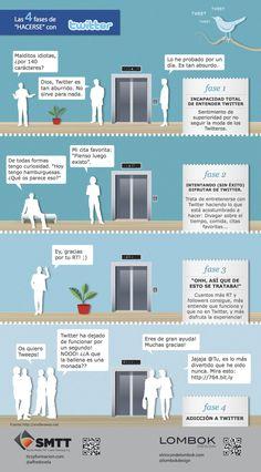 Las 4 etapas para comprender, usar y volverse adicto a Twitter. Infografía en español