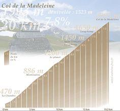 Profil du col de la Madeleine