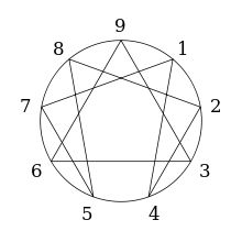 Enneagram of Personality. According to Baron and Wagele, the most common Enneatypes for the INFJ are The Individualist (Fours), The Reformer (Ones), and The Peacemaker (Nines).