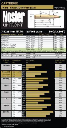 7.62x51mm NATO 165 Grain Load Data