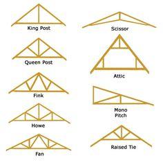 Truss Designs