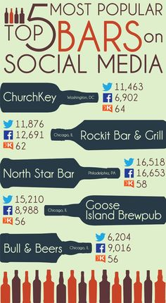 [INFOGRAPHIC] Top 5: Most Popular Bars on Social Media. #infographic #SocialVille #SocialMedia #Bars #Top5
