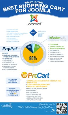 What is the Best Shopping Cart for Joomla?