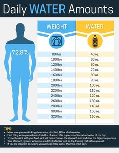health water Body Restore- Kidney Cleanse Protocol - Vibrationality How much water should you drink Health Facts, Health And Nutrition, Health Tips, Health Fitness, Health Options, Health Recipes, Drink Recipes, Fitness Tips, Benefits Of Drinking Water