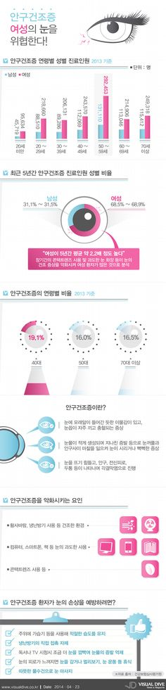 안구건조증 진료환자, 여성이 남성보다 2배 [인포그래픽] #eye #Infographic ⓒ 비주얼다이브 무단 복사·전재·재배포
