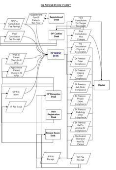 E Fde E Dcafba E Cases Html on Nursing Workflow Diagrams
