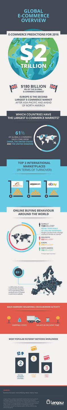 Cross-Border E-commerce in 2016