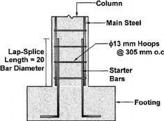 70 Best Steel Reinforcement Ideas In 2020 Civil Engineering Construction Structural Engineering Civil Engineering Design