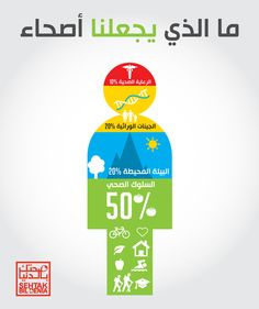 What makes us healthy? #infographic #arabic #health #medlabs
