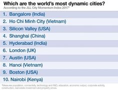 nice Startup : These are the most dynamic cities in the world – G4 Living Lab – Medium -
