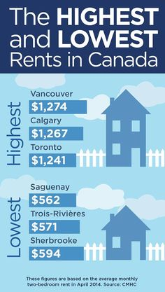 Are you a renter? If so, you may want to avoid Vancouver and think about moving to Sherbrooke, according to new data released by the CMHC. Moving To Toronto, Moving To Canada, Canada Travel, Canada Information, Winning Lottery Numbers, Migrate To Canada, Meanwhile In Canada, Canadian Culture, Canadian Things