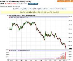 Petrolio: ancora un Crash dei prezzi - Materie Prime - Commoditiestrading