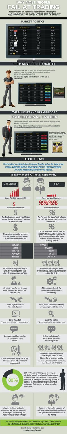 Why most people fail at trading stocks. stockmarket infographic